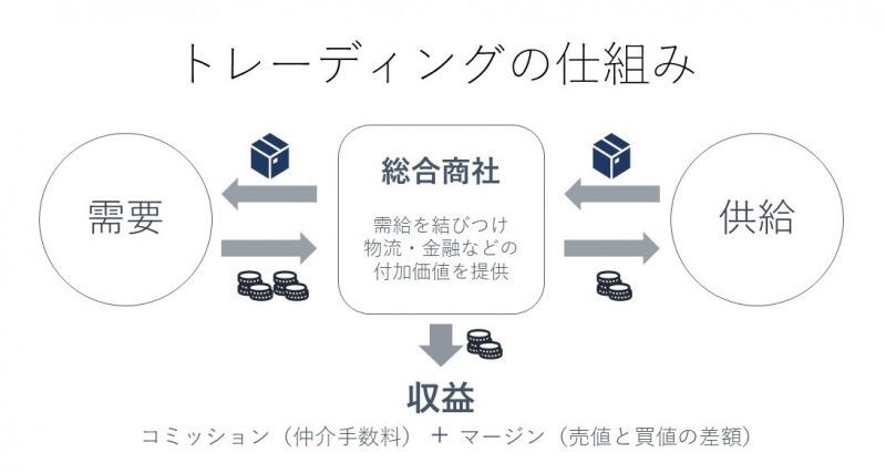 """総合商社】業界研究「まず""""トレ..."""