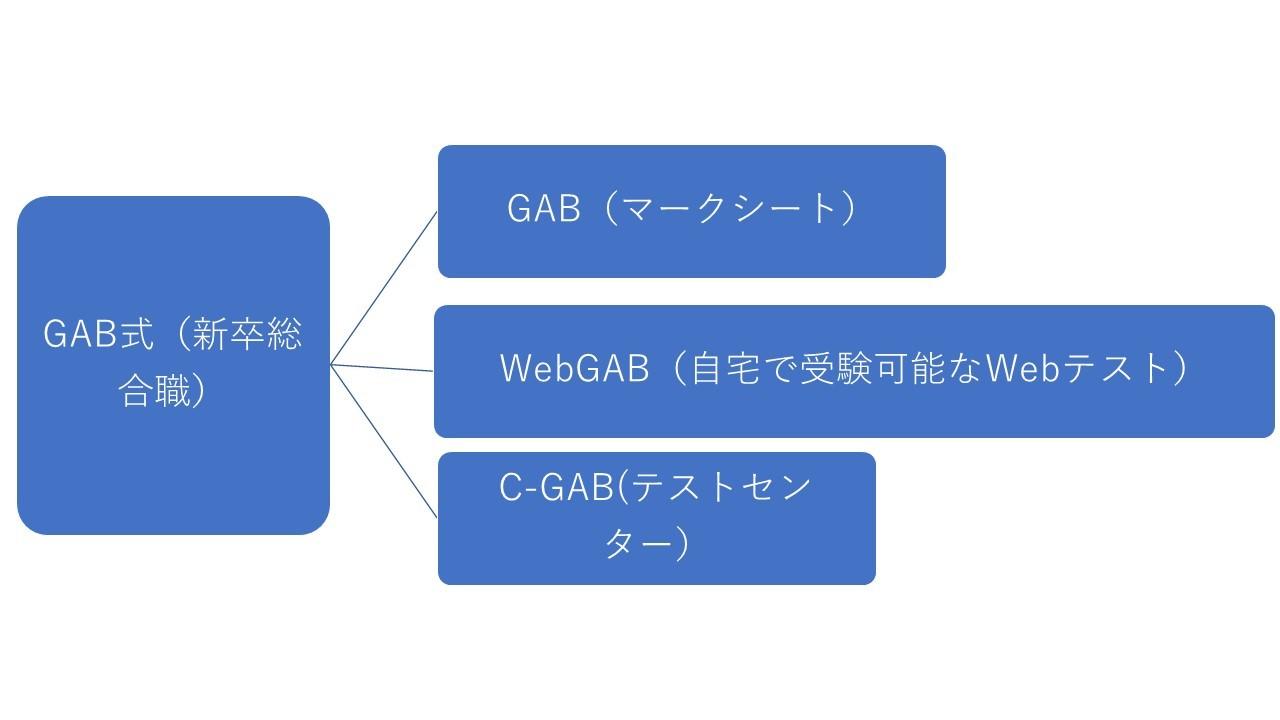 テスト web