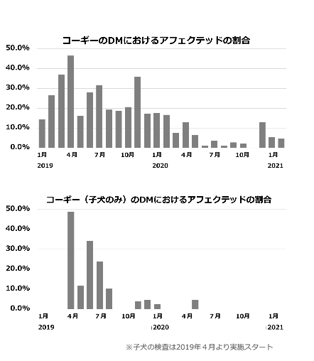 コーギーDMのアフェクテッド率